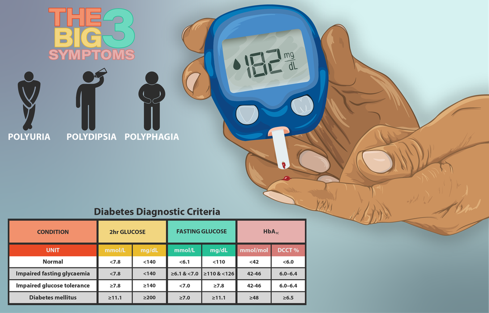 Depiction_of_a_home_test_for_diabetes,_test_results,_and_the_'big_3'_symptoms_of_diabetes